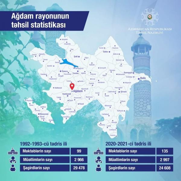 Ağdam rayonunun təhsil statistikası