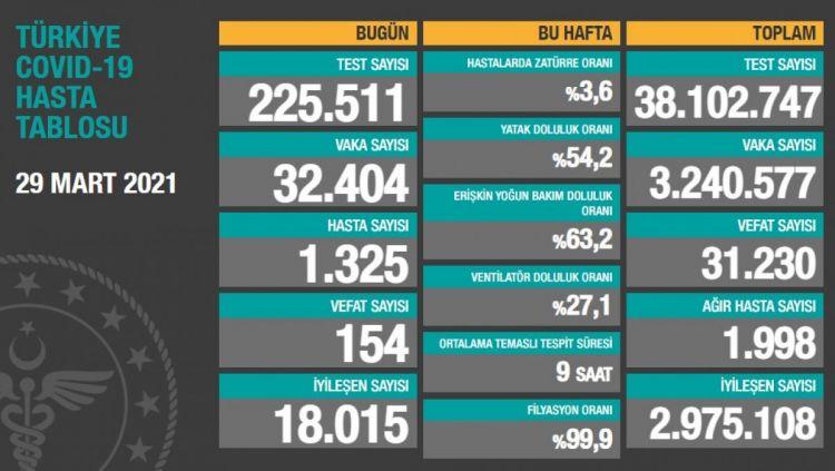 Türkiyədə günlük yoluxma sayı 32 mini keçdi