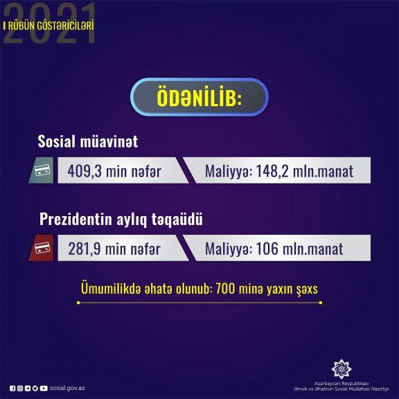 700 minə yaxın şəxsə sosial  müavinət və təqaüd ödənilib