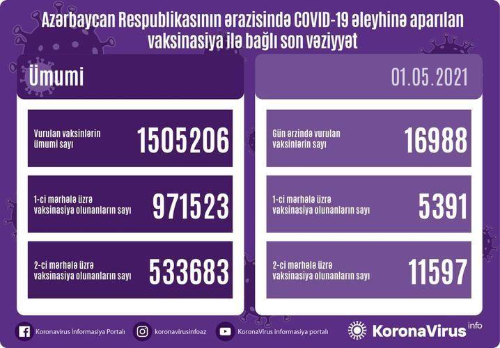 Azərbaycanda indiyədək COVID-19-a qarşı peyvənd olunanların sayı açıqlandı