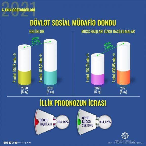 Sosial sığorta haqları üzrə daxilolmalar 7,88% artıb