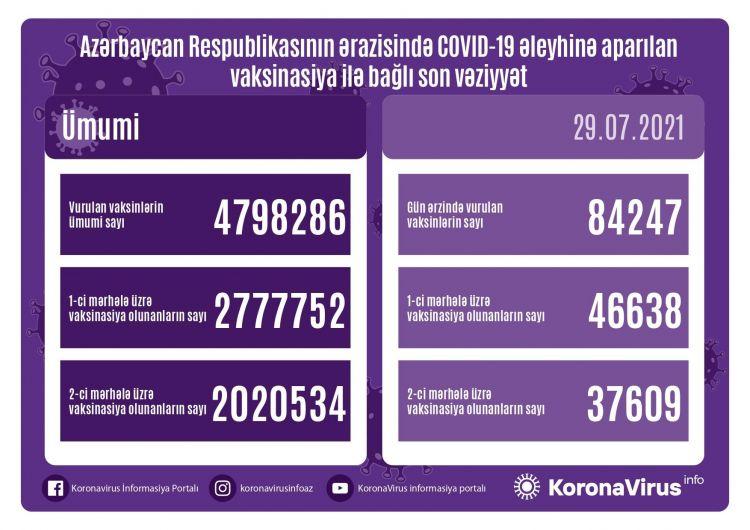 Azərbaycanda peyvənd olunanların sayı açıqlanıb