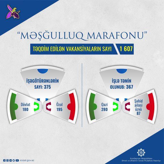 """""""Məşğulluq marafonu""""na təqdim edilən vakansiya sayı 1607-ə çatıb"""