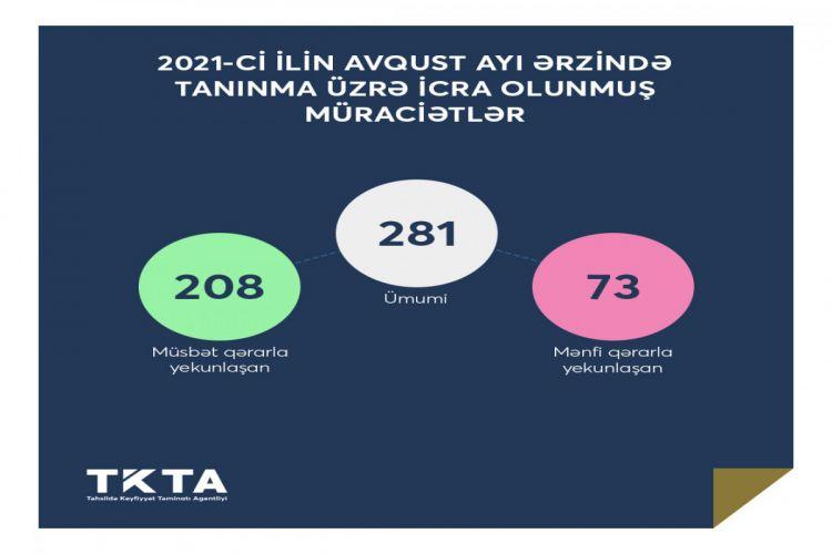 Dövlət Agentliyi: Ötən ay 73 nəfərin diplomunun tanınmasından imtina edilib