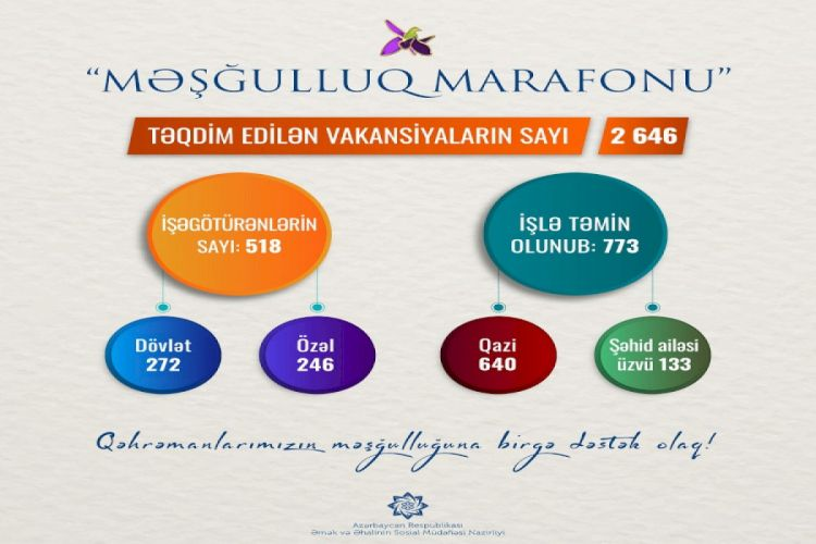 """""""Məşğulluq marafonu""""na təqdim edilən vakansiya sayı 2646-ya çatıb"""