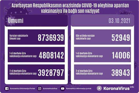 Ölkədə bu gün peyvənd olunanların sayı açıqlandı -  FOTO