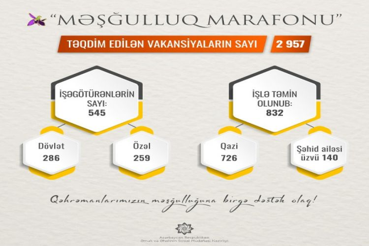 """""""Məşğulluq marafonu""""nda təqdim edilən vakansiya sayı 2957-ə çatıb"""